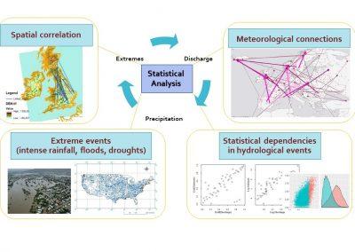 analisi probabilistica uni/multivariata degli estremi idrologici per la progettazione di opere e impianti idraulici