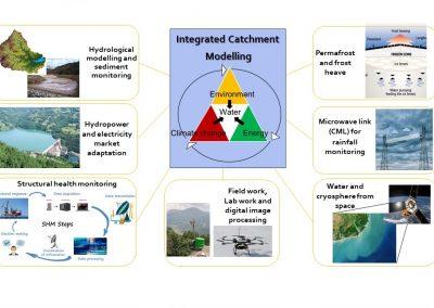 modellazione integrata idraulico-idrologica e monitoraggio sul campo e con dati satellitari