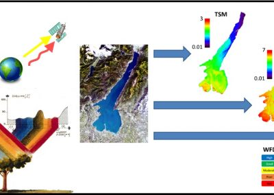 Telerilevamento per il monitoraggio della qualità delle acque dei laghi (Temperatura, Clorofilla-a e Torbidità)