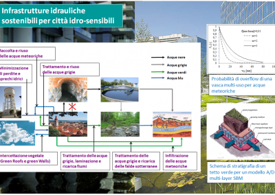 strutture e infrastutture idrauliche per una gestione sostenibile delle acque urbane in ambito Smart Cities