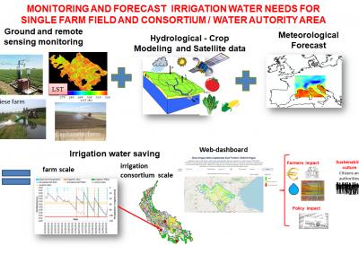 monitoraggio e previsione in tempo reale del fabbisogno idrico delle colture combinando modellistica idrologica, misure al suolo e satellitari