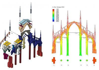 Modello strutturale a elementi finiti, Duomo di Milano: geometria delle parti, sforzi principali di compressione