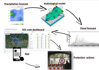 previsioni di piena in tempo reale con modelli idrologici-idraulici e di previsione meteorologica e visualizzazione su web-GIS