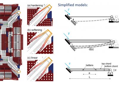 Molle di accoppiamento in giroscopio MEMS con comportamento (a) incrudente, (b) incrudente negativo, (c) lineare e modelli corrispondenti