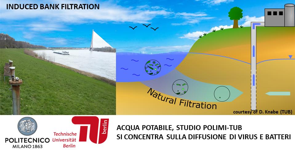 Ricerca congiunta POLIMI-TUB: Come virus e batteri possono raggiungere i pozzi di acqua potabile